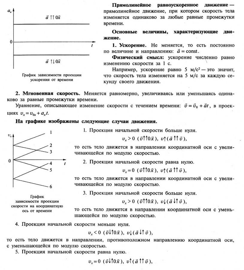 Механические явления (коды ОГЭ 1.1 - 1.5)