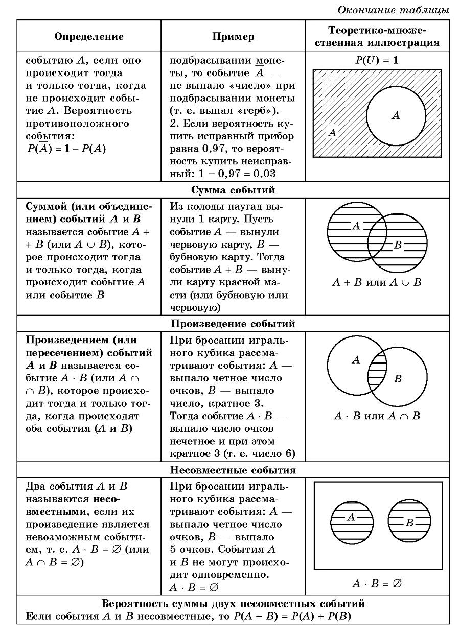 8. Статистика и теория вероятностей